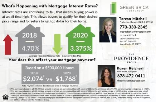 What's Happening with Mortgage Interest Rates?